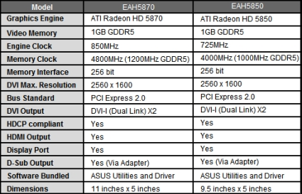 Asus EAH5870 EAH5850 specs